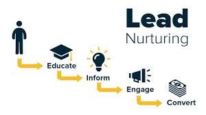 """Le """"lead nurturing"""", ou comment transformer ses contacts en leads ..."""